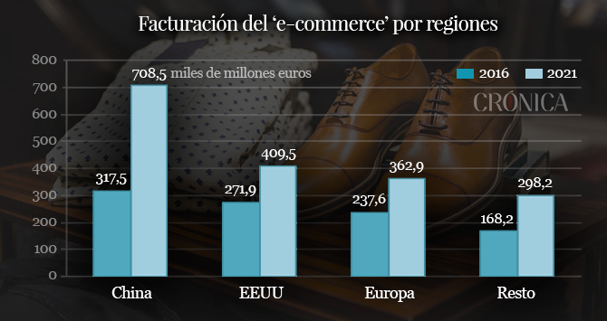 Facturación del 'e-commerce' en el mundo