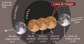 Eclipse lunar, luna azul y superluna