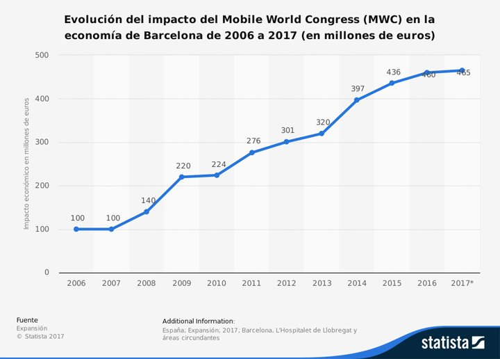 Impacto Mobile Congress Barcelona