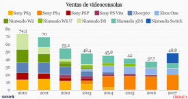 Switch y PS4 dan aire al sector de las videoconsolas