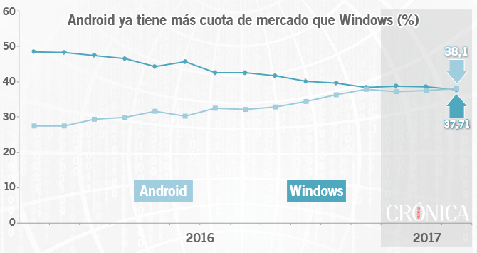 Android, más usado que Windows