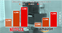 Netflix invierte más que Amazon en tv