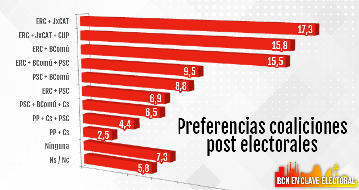 Preferencias de coaliciones post electorales / CG