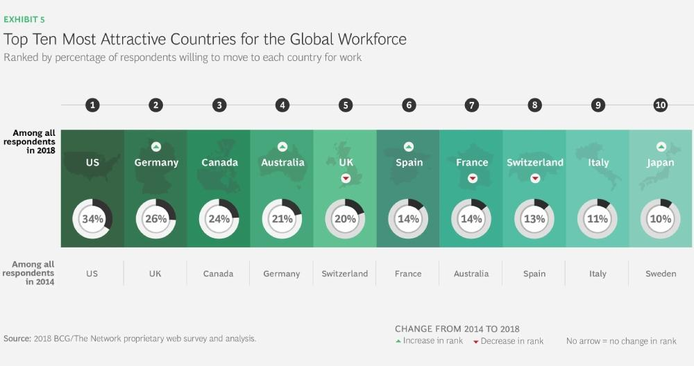 Decoding Global Talent 2018 BCG