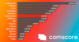 Audiencia digital en Cataluña en julio de 2019 / COMSCORE - CG